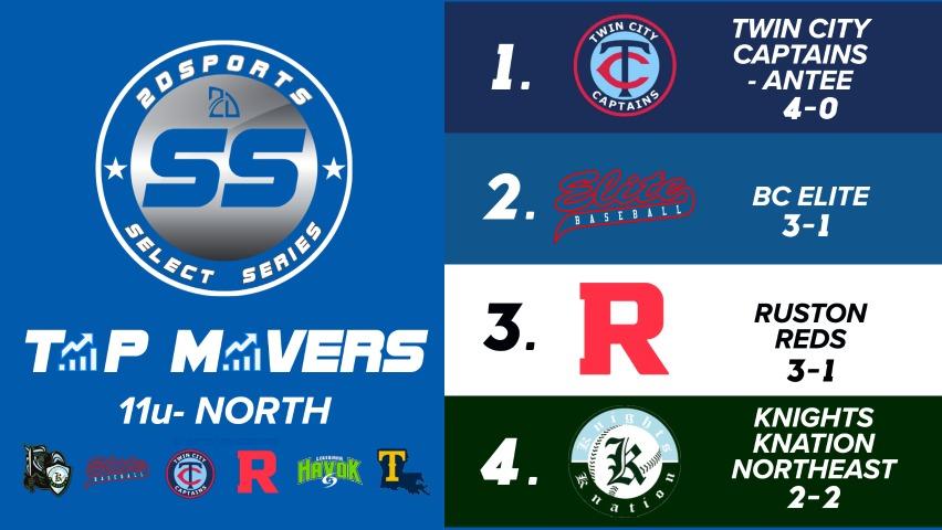 youth baseball rankings in Louisiana