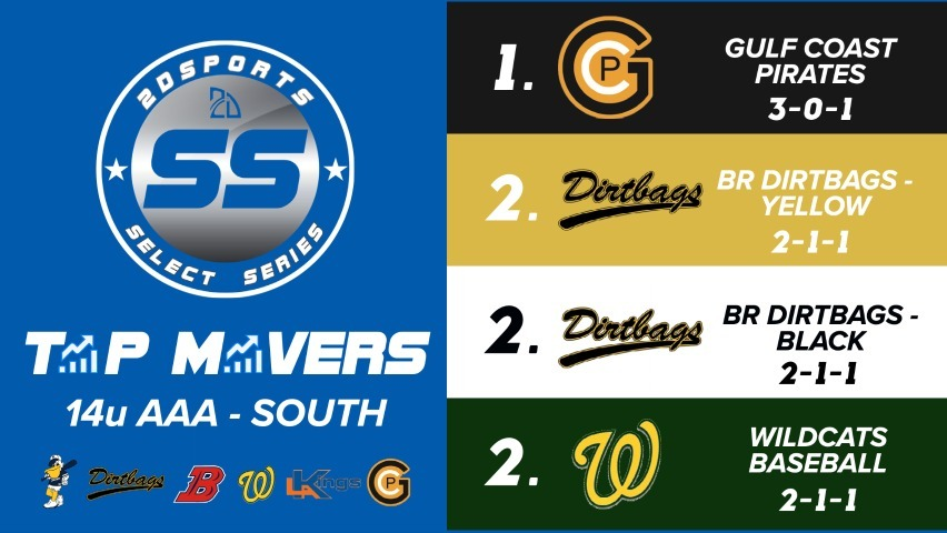 Select Series Power Rankings