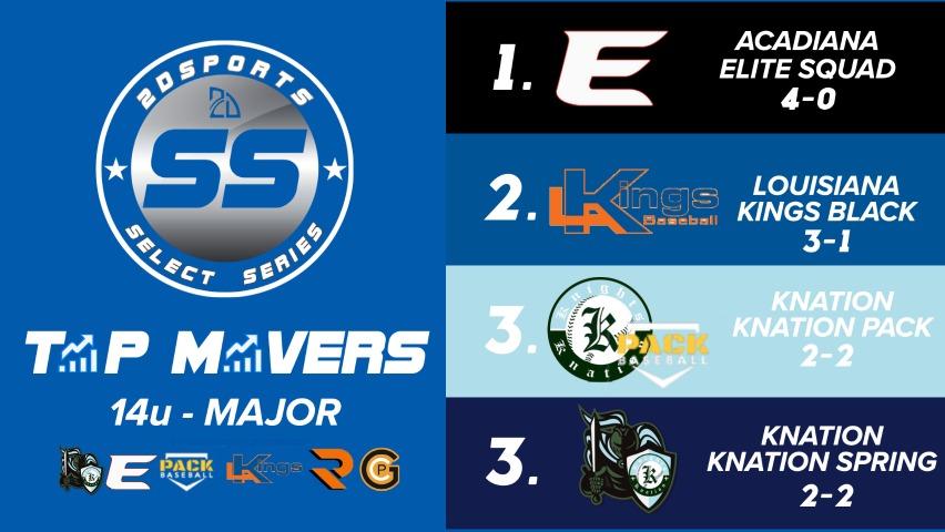 Power Rankings 14u s (1)