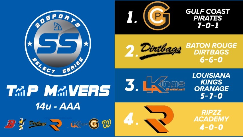 14u Power Rankings Louisiana