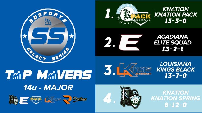 Power Rankings 14u s-2