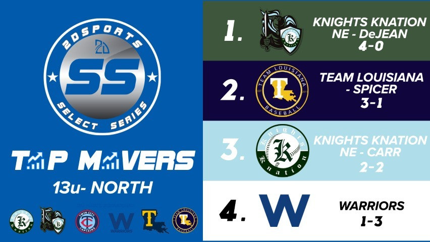 Power Rankings north 13