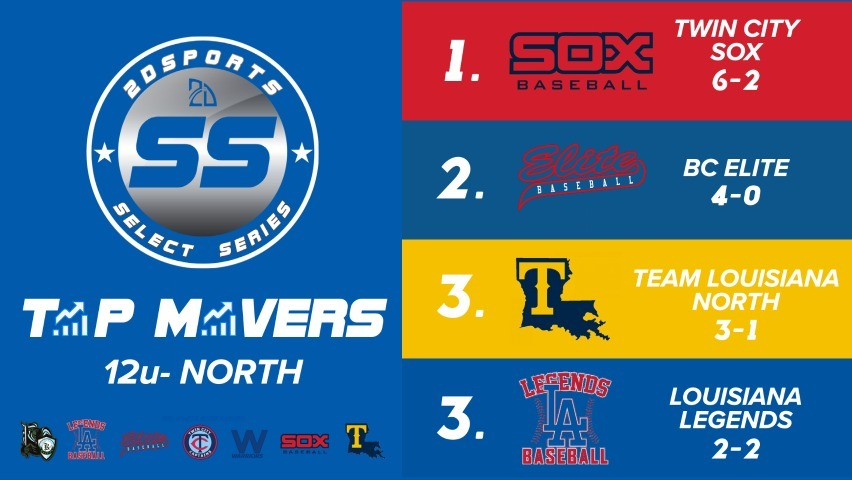 youth baseball rankings in Louisiana