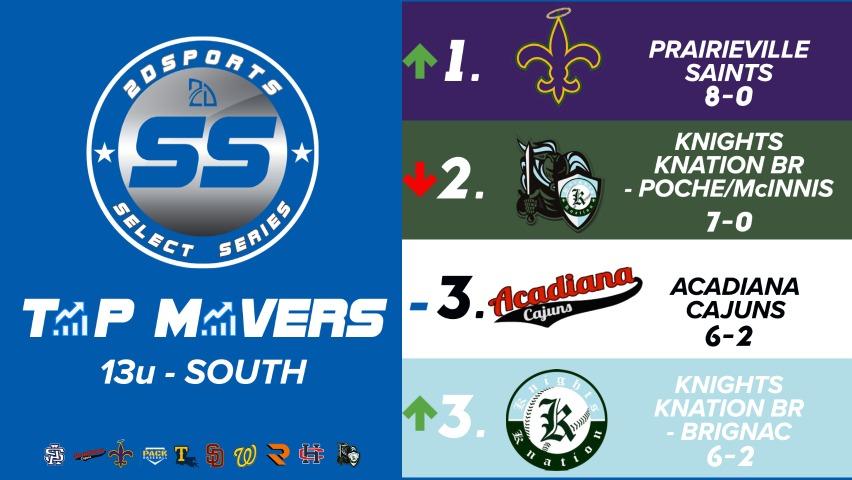Louisiana power rankings